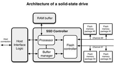 cấu tạo ổ ssd
