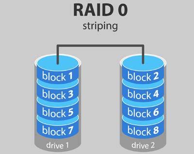 Raid 0 là gì
